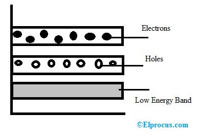 Energy Band Diagram