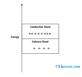energy-band-in-conductors