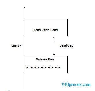 energy-band-in-insulators