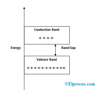 energy-band-in-semiconductors