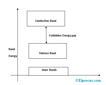 energy-band-theory