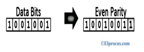 Error-Detection