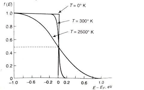 Fermi Dirac Plot