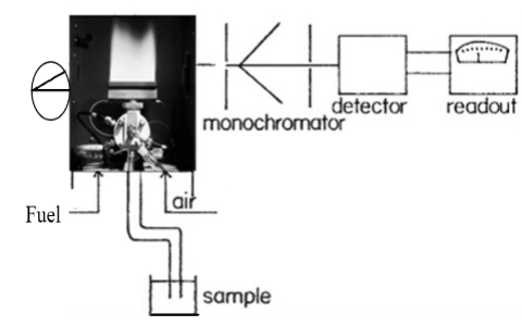 Flame Photometry Instrumentation