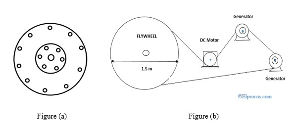 flywheel-and-free-energy-generator-flywheel-basic-diagram
