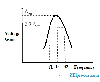 frequency-response-of-single-tuned-amplifier
