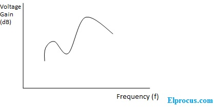 frequency response-of-transformer-coupled-amplifier