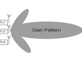 gain-pattern