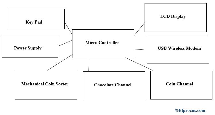 hardware - architecture - block - diagram - of - acvm