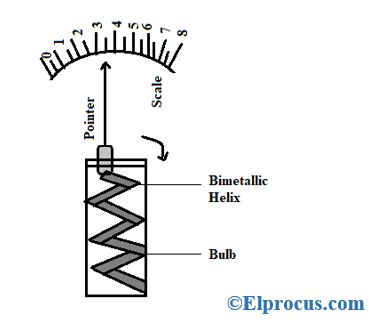 Helical Type