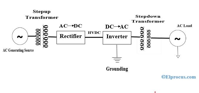 High Voltage Direct Current-Transmission