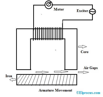 inductive-transducer-working