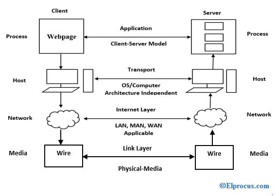 internet-protocol-suite-architcture