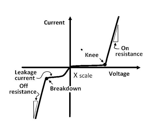 knee-voltage