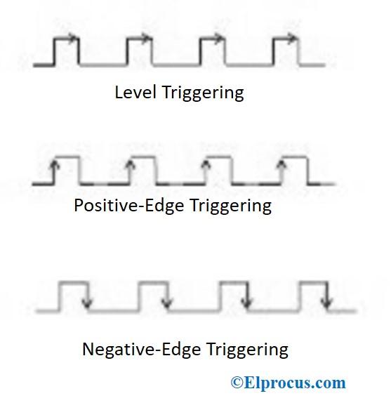 Level-edge-triggering