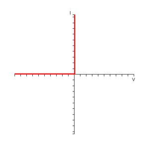 I-V-Characteristic-Curve