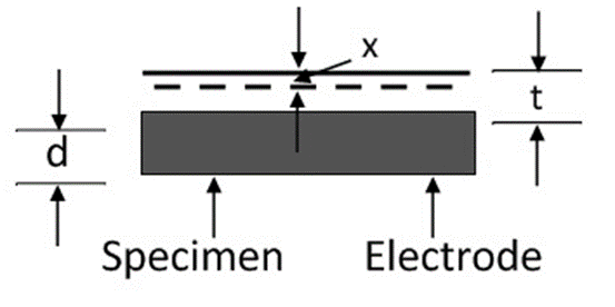 Measurement-of-Relative-Permeability