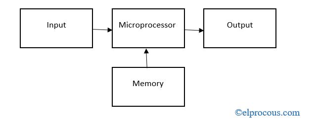microprocessor-block-diagram