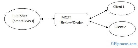 mqtt-protocol