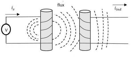 mutual-inductance