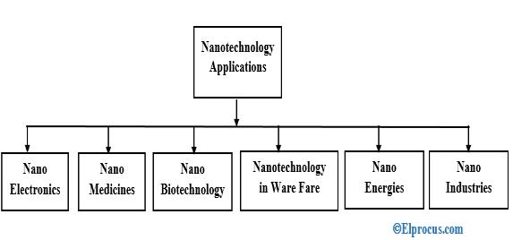 nano-technology-applications