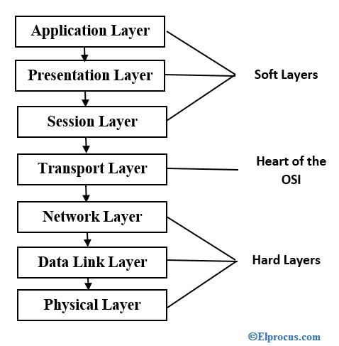network-layer-protocols