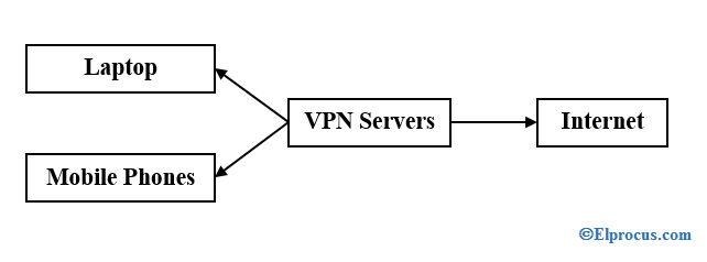Network-using-VPN-Servers