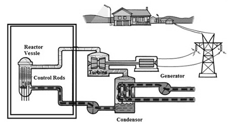Nuclear-Power-Plant-Block-Diagram