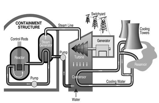Nuclear Reactor Block Diagram