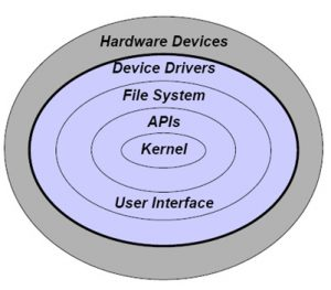 Operating-System-Components