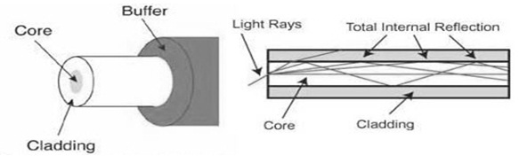 Optical Fiber Cable with Internal Reflection