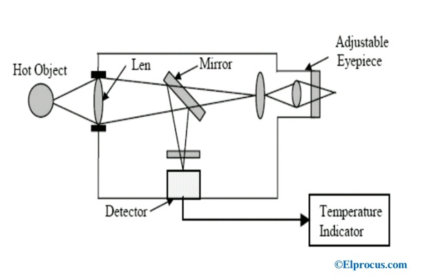 Optical-Pyrometer