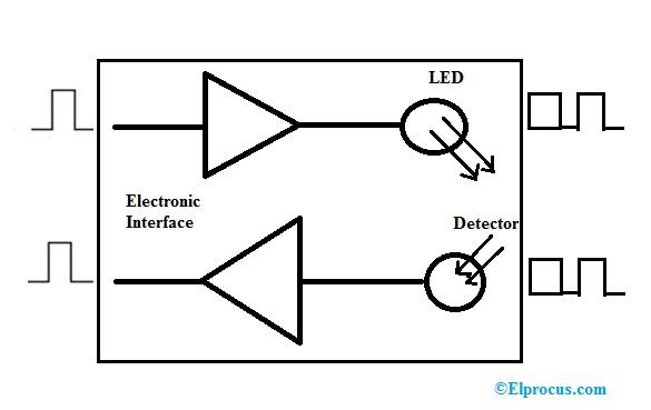 optical-transmitters-and-receivers-block-diagram