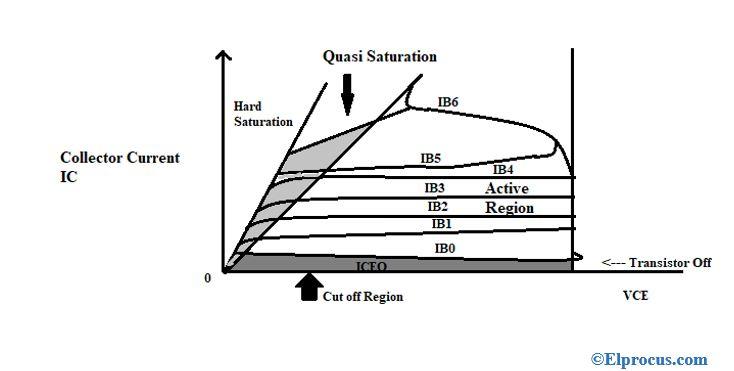 output-characteristics