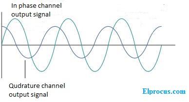 quadrature-output-signal-waveform