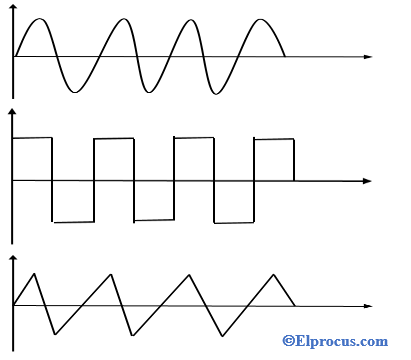 Output Waveforms of Function Generator