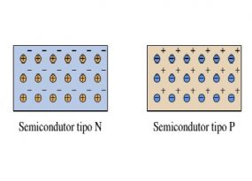 P-type Semiconductor and N-type Semiconductor