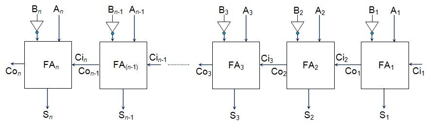 Parallel-Subtractor