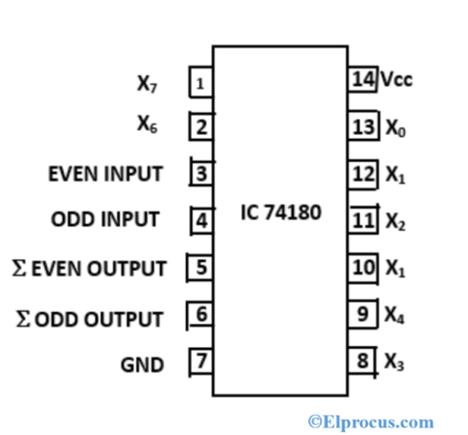 IC-74180