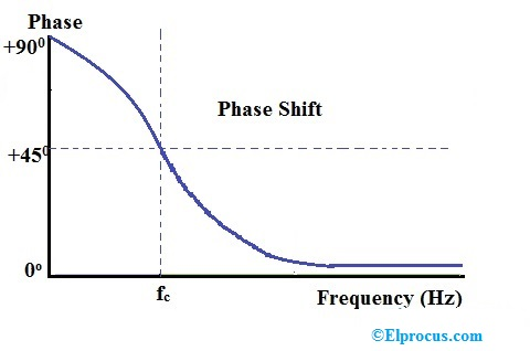 Phase Shift Curve