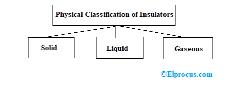Physical Classification of Insulating Materials