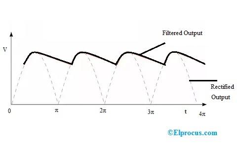 pi-filter-characteristics