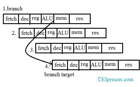 Pipelined Branch Behaviour