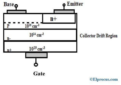 NPN-power-transistor-BJT-construction