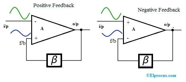 Positive and Negative Amplifiers