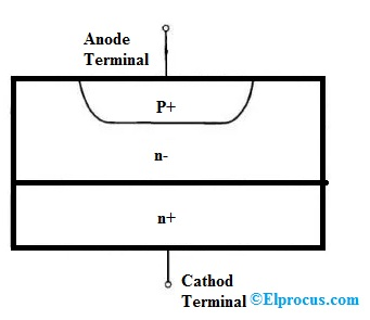 Power-Diode-Construction