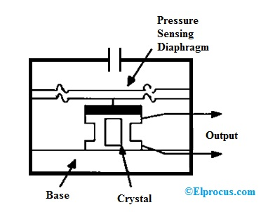 Pressure Transducer : Circuit Diagram, Types and Its Applications | Hydraulic Pressure Transducer Schematic |  | ElProCus