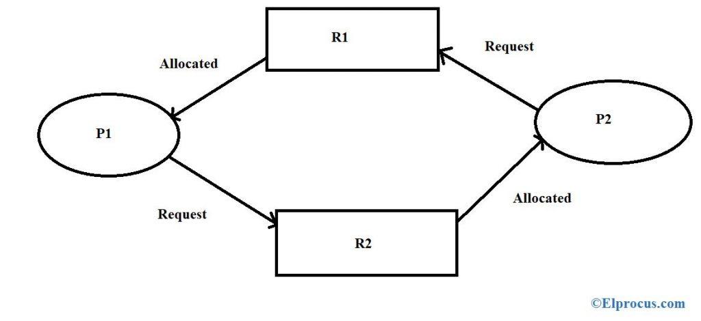 Processor-Example