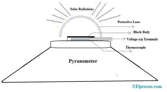 Pyranometer-Design