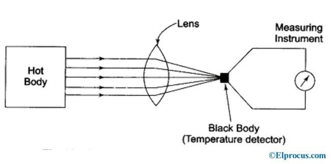 Pyrometer-Diagram